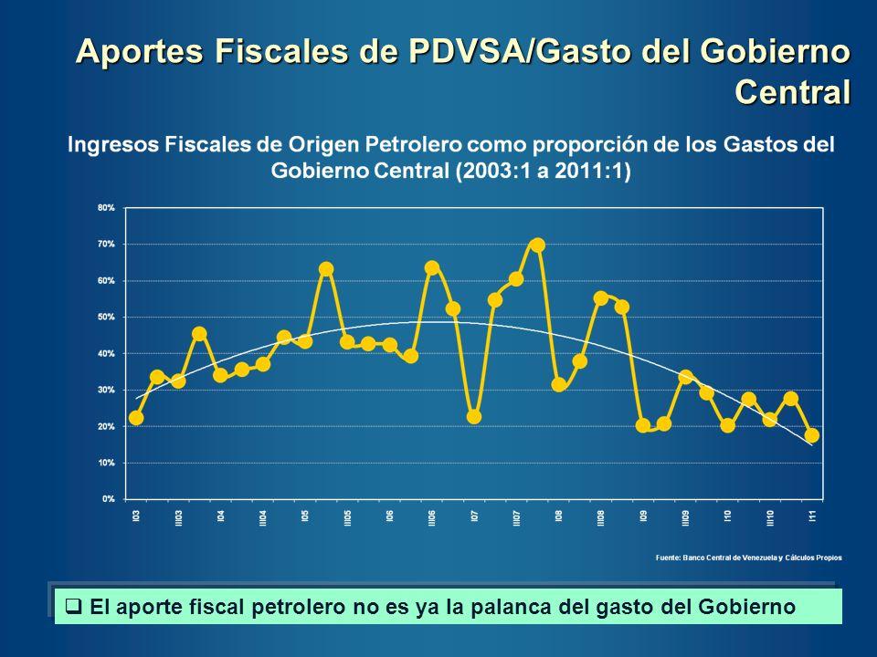 Aportes Fiscales de PDVSA/Gasto del Gobierno Central