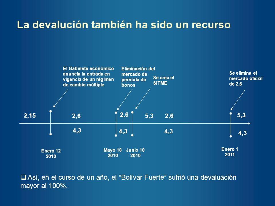 La devalución también ha sido un recurso
