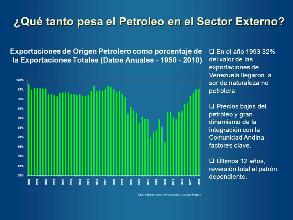 ¿Qué tanto pesa el Petroleo en el Sector Externo