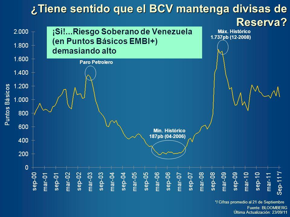 ¿Tiene sentido que el BCV mantenga divisas de Reserva