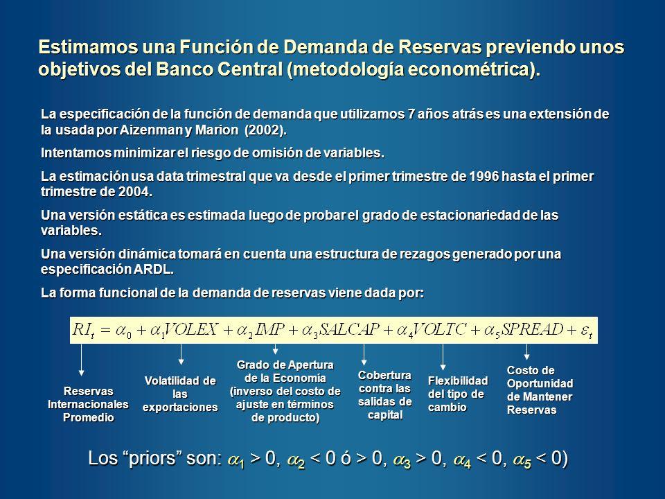 Estimamos una Función de Demanda de Reservas previendo unos objetivos del Banco Central (metodología econométrica).