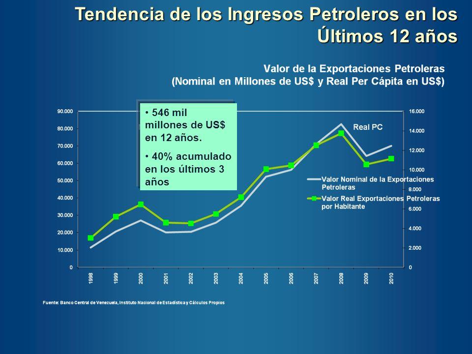 Tendencia de los Ingresos Petroleros en los Últimos 12 años
