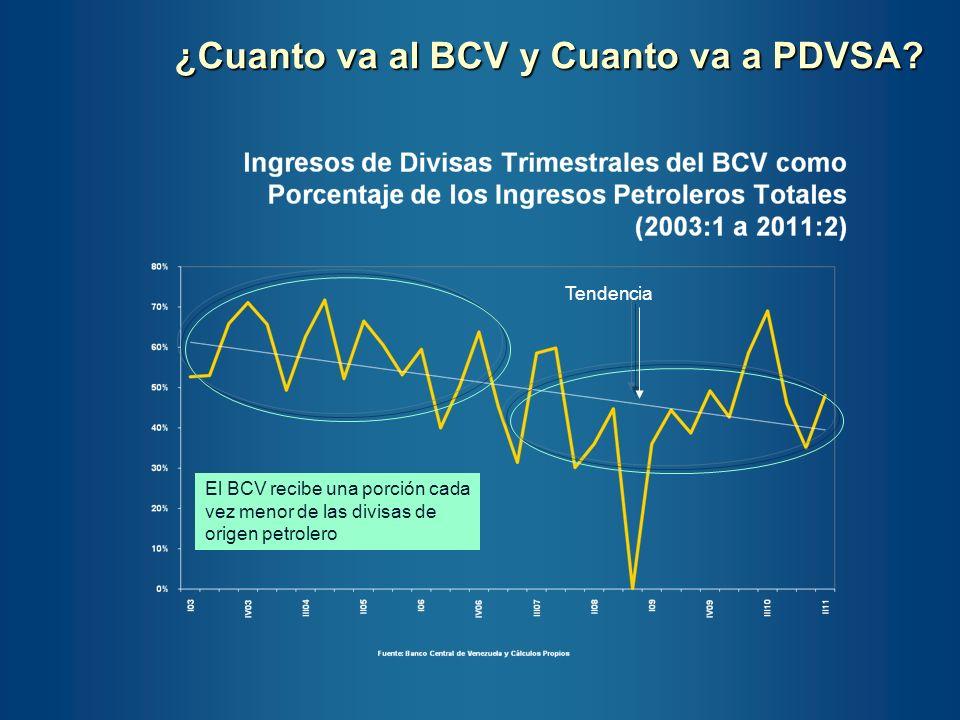 ¿Cuanto va al BCV y Cuanto va a PDVSA