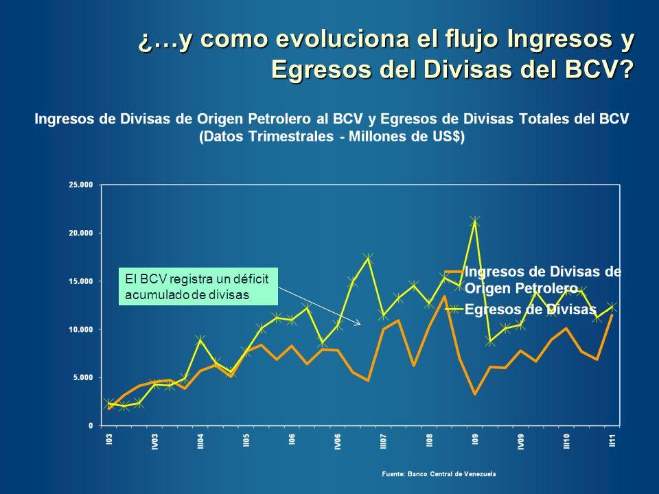 ¿…y como evoluciona el flujo Ingresos y Egresos del Divisas del BCV