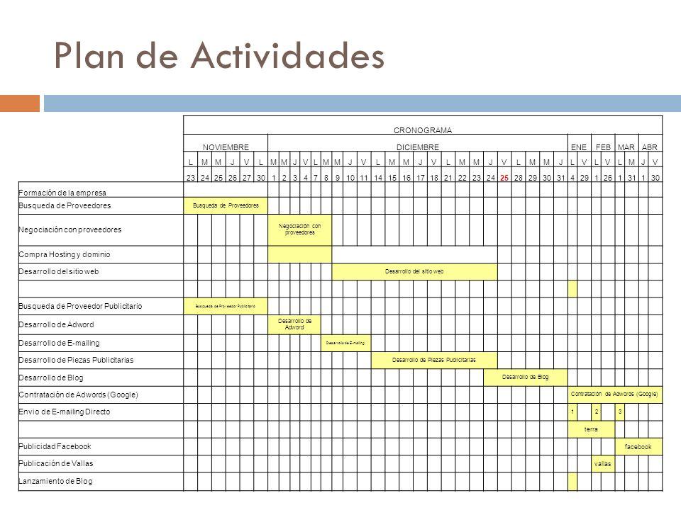Plan de Actividades CRONOGRAMA NOVIEMBRE DICIEMBRE ENE FEB MAR ABR L M