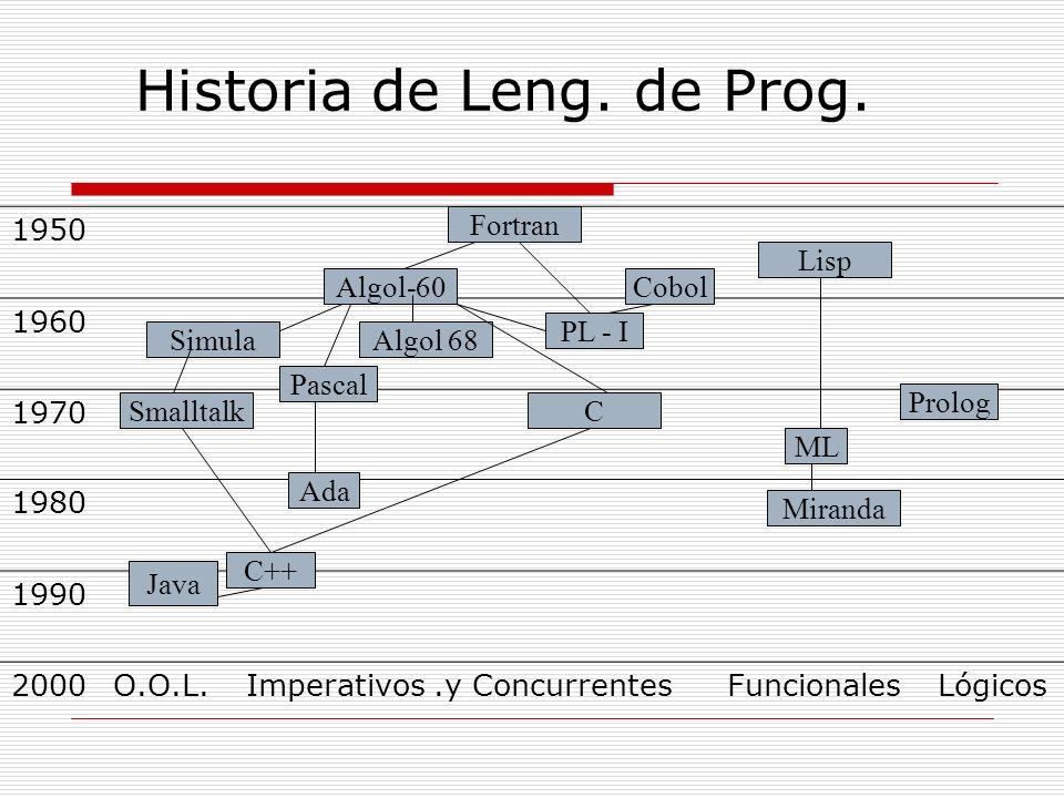 Historia de Leng. de Prog.