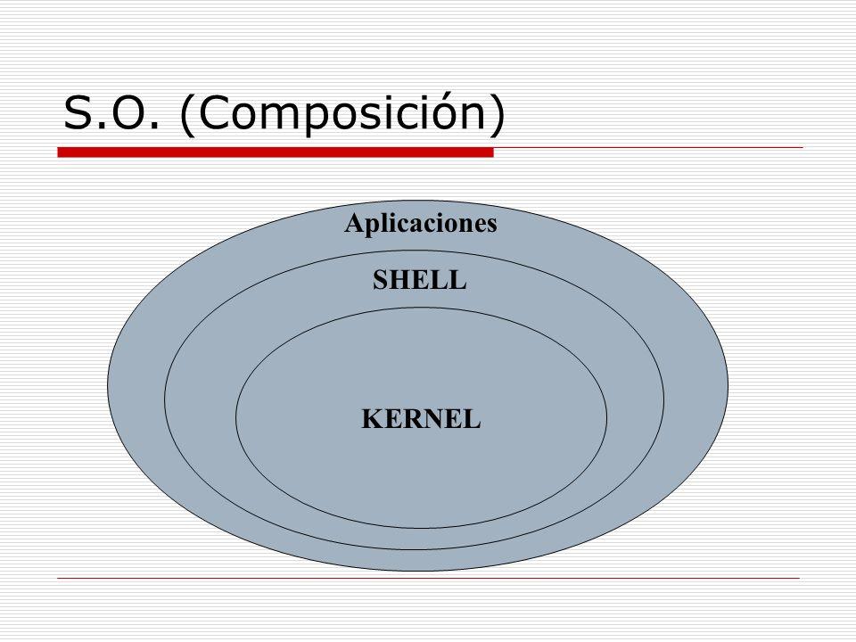 S.O. (Composición) Aplicaciones SHELL KERNEL