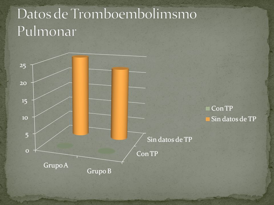 Datos de Tromboembolimsmo Pulmonar