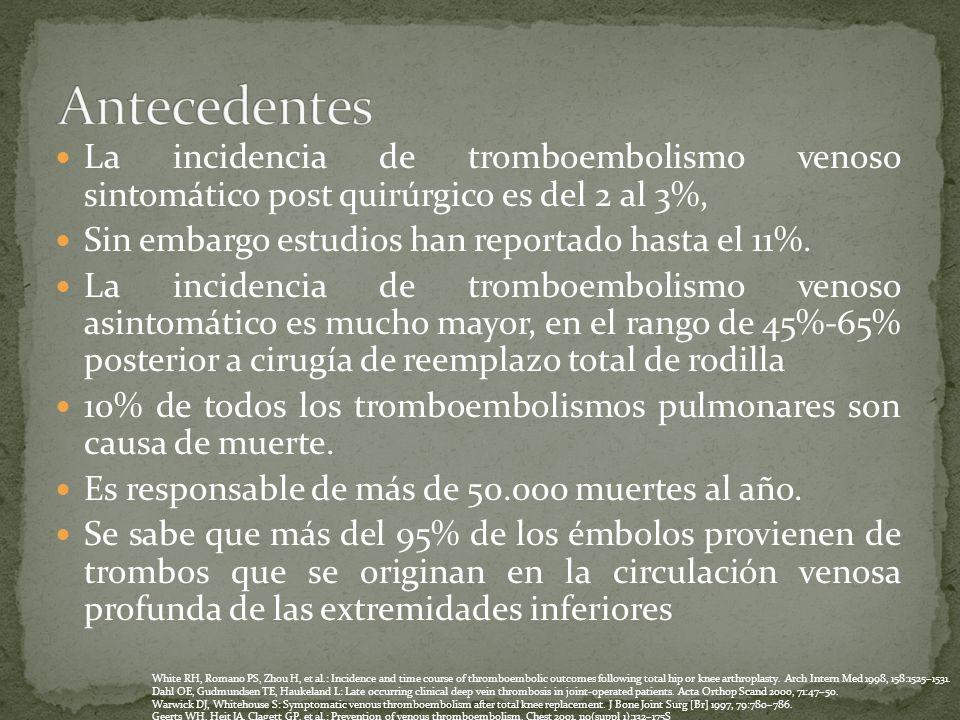 Antecedentes La incidencia de tromboembolismo venoso sintomático post quirúrgico es del 2 al 3%, Sin embargo estudios han reportado hasta el 11%.