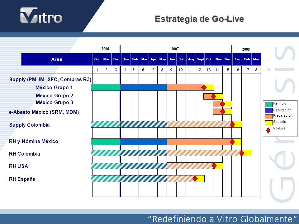 Estrategia de Go-Live Supply (PM, IM, SFC, Compras R3) México Grupo 1