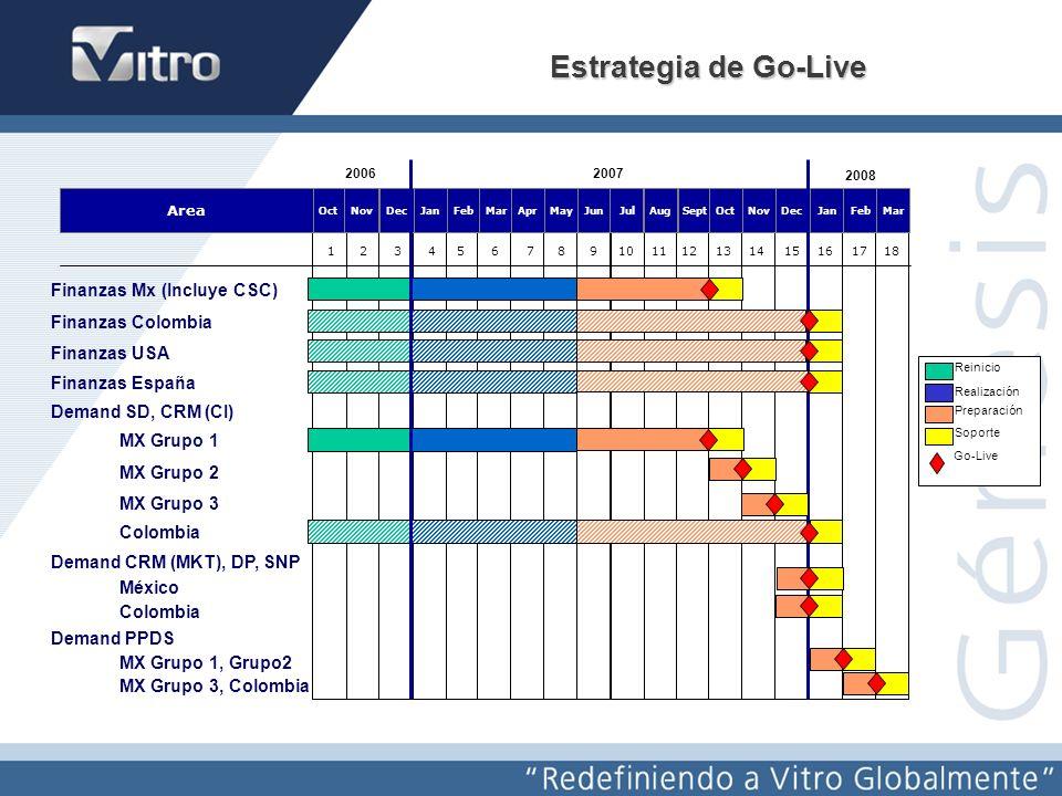 Estrategia de Go-Live Finanzas Mx (Incluye CSC) Finanzas Colombia