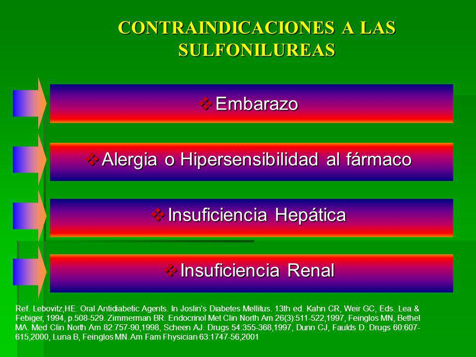 CONTRAINDICACIONES A LAS SULFONILUREAS