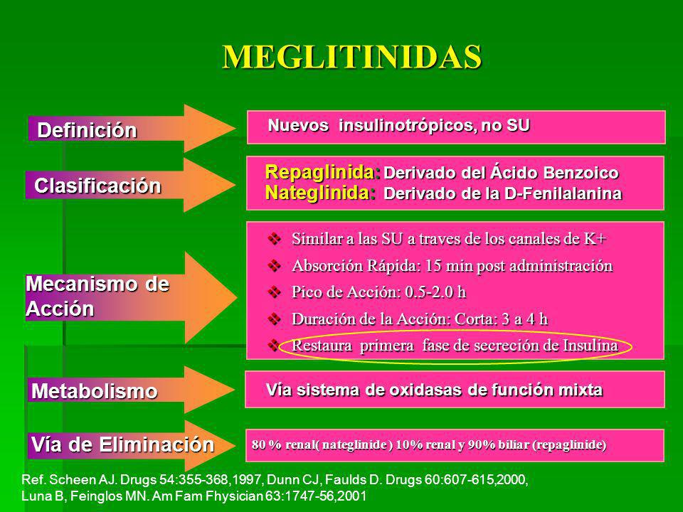 MEGLITINIDAS Definición Clasificación Mecanismo de Acción Metabolismo