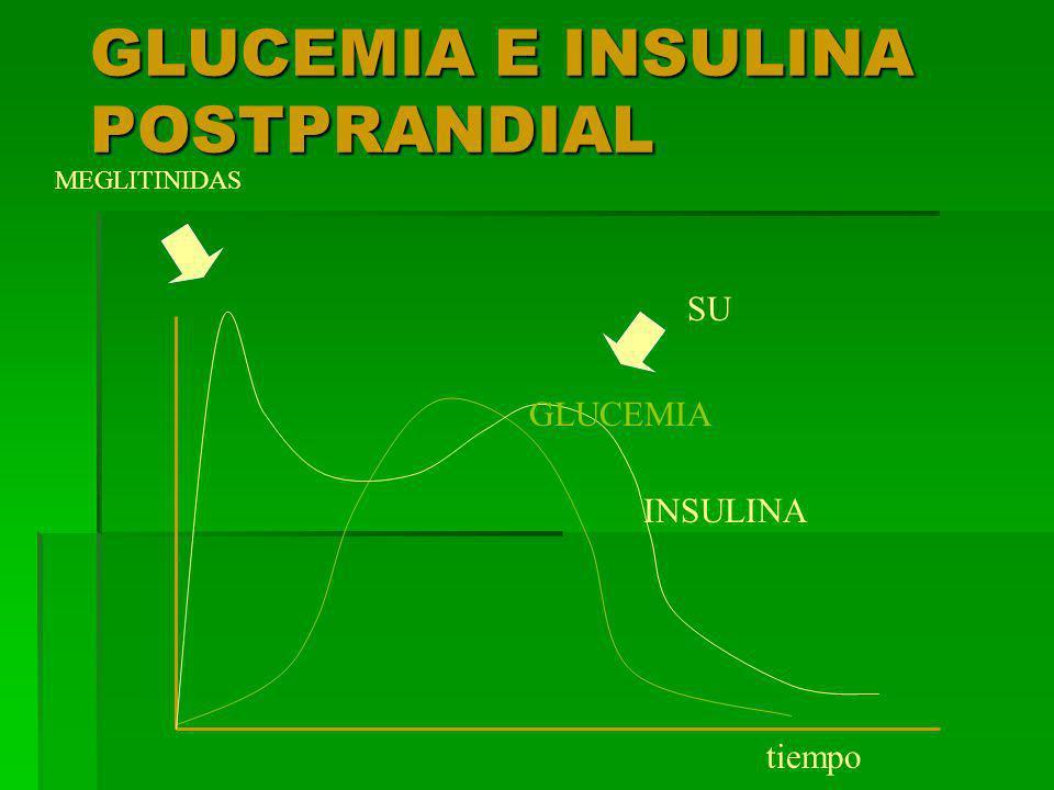 GLUCEMIA E INSULINA POSTPRANDIAL