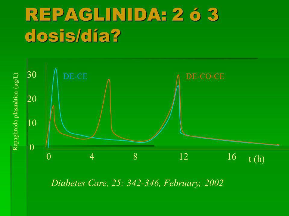 REPAGLINIDA: 2 ó 3 dosis/día