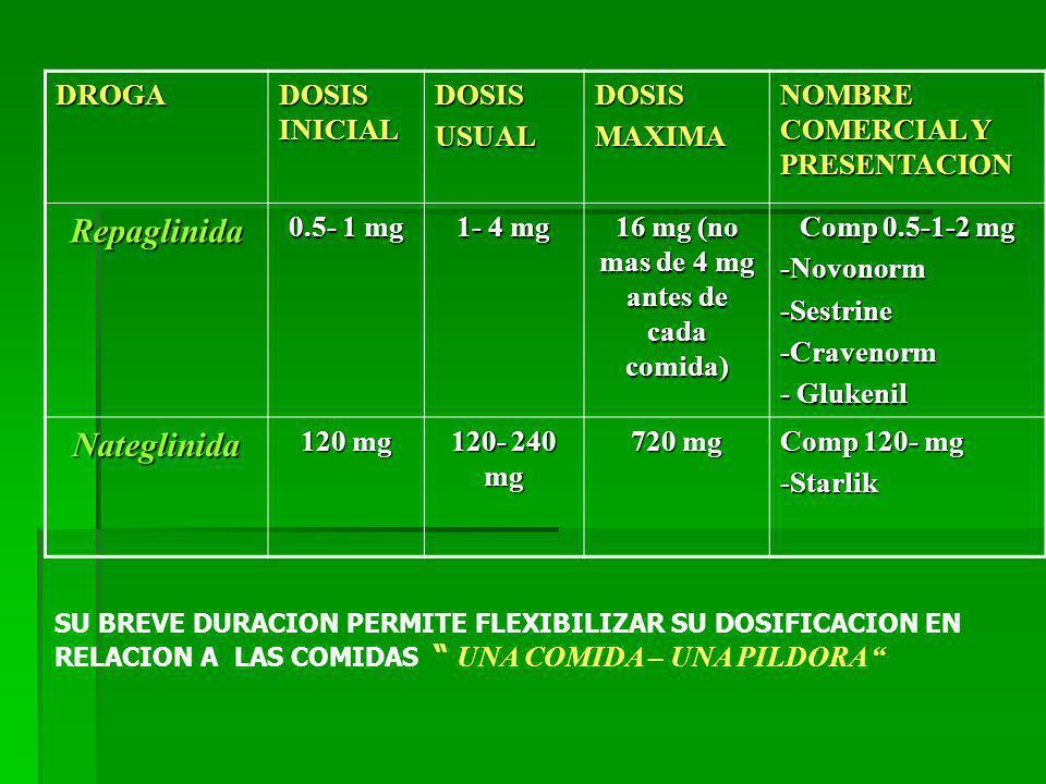 16 mg (no mas de 4 mg antes de cada comida)