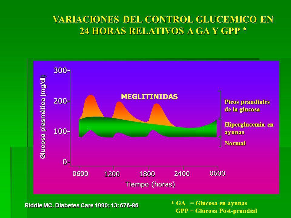 VARIACIONES DEL CONTROL GLUCEMICO EN 24 HORAS RELATIVOS A GA Y GPP *