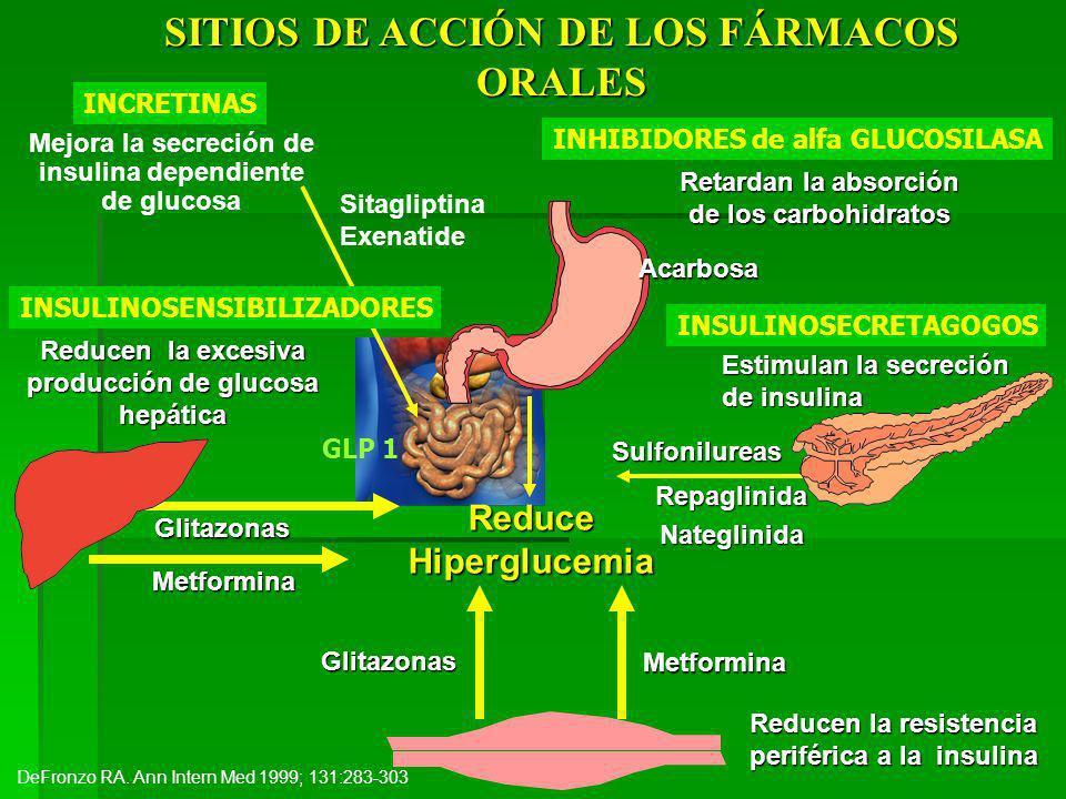 SITIOS DE ACCIÓN DE LOS FÁRMACOS ORALES