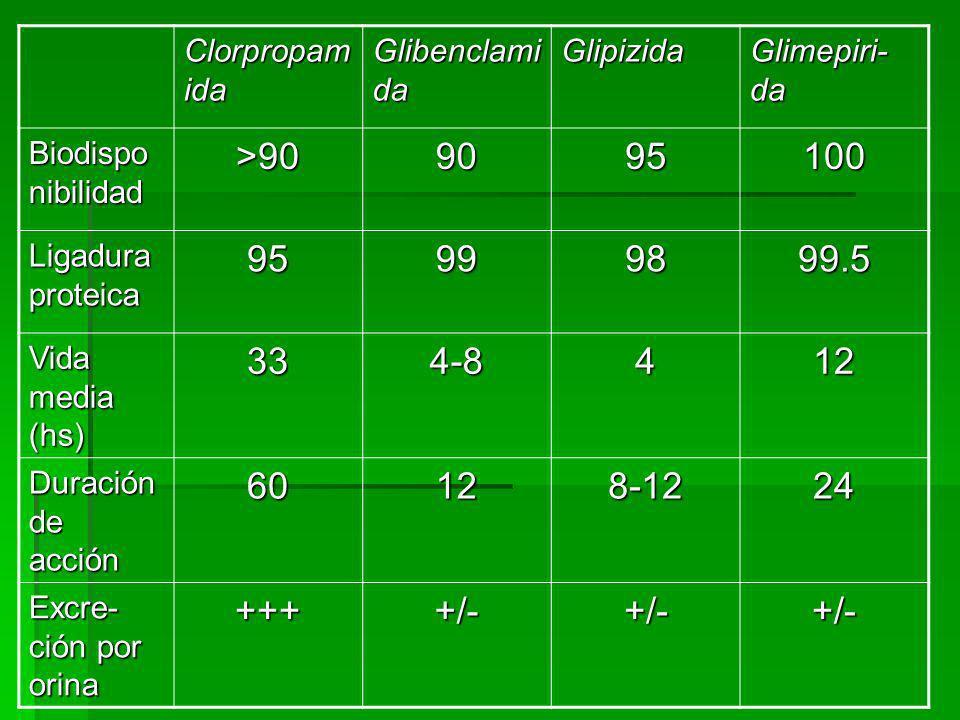 Clorpropamida Glibenclamida. Glipizida. Glimepiri-da. Biodisponibilidad. >90. 90. 95. 100. Ligadura proteica.