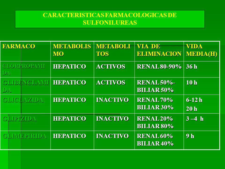 CARACTERISTICAS FARMACOLOGICAS DE SULFONILUREAS