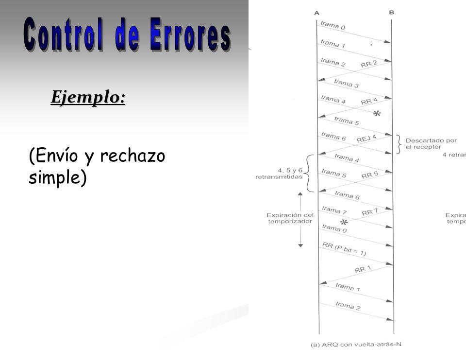 Control de Errores Ejemplo: (Envío y rechazo simple)