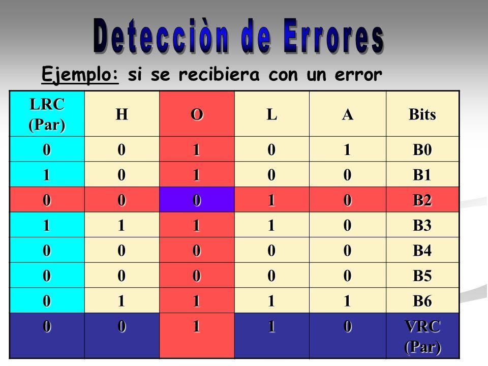 Detecciòn de Errores Ejemplo: si se recibiera con un error LRC (Par) H