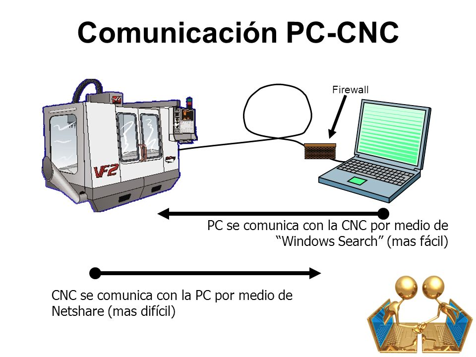 Red de Haas 3/23/2017. Comunicación PC-CNC. Firewall. PC se comunica con la CNC por medio de Windows Search (mas fácil)