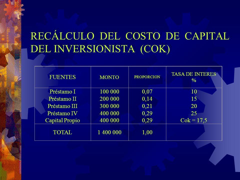 RECÁLCULO DEL COSTO DE CAPITAL DEL INVERSIONISTA (COK)