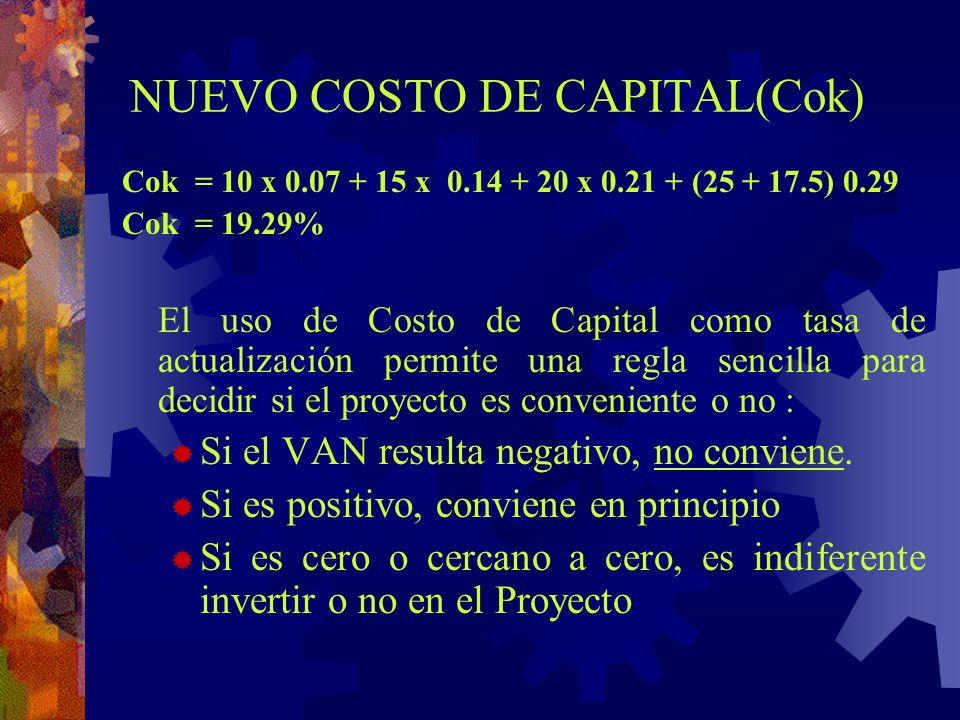 NUEVO COSTO DE CAPITAL(Cok)