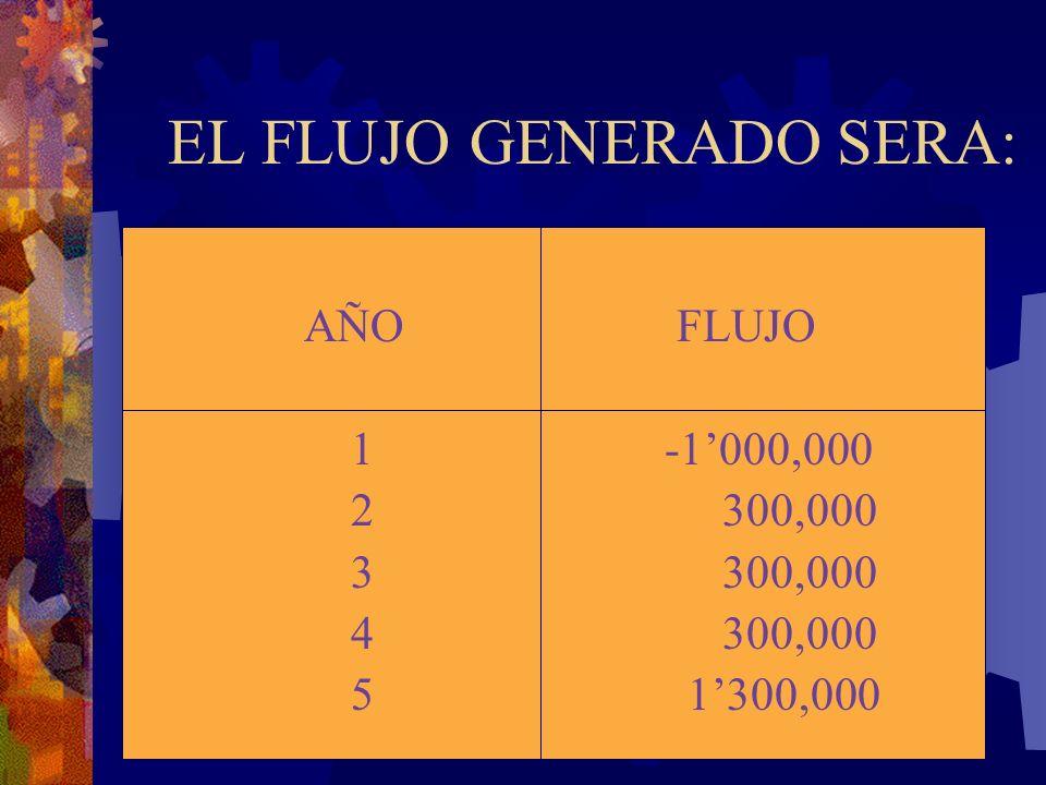 EL FLUJO GENERADO SERA: