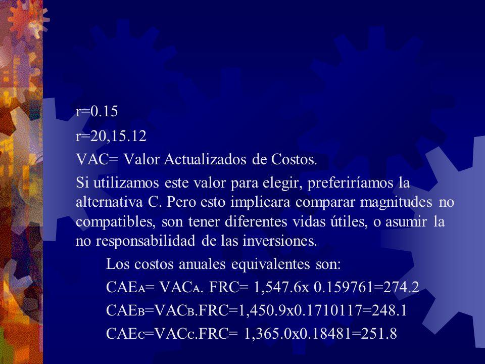 r=0.15 r=20,15.12 VAC= Valor Actualizados de Costos.