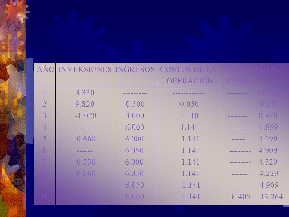 AÑO INVERSIONES INGRESOS COSTOS DE LA VALOR TOTAL