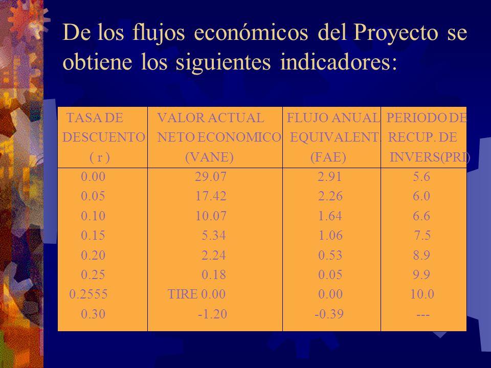 De los flujos económicos del Proyecto se obtiene los siguientes indicadores: