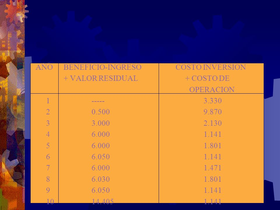 AÑO BENEFICIO-INGRESO COSTO INVERSION