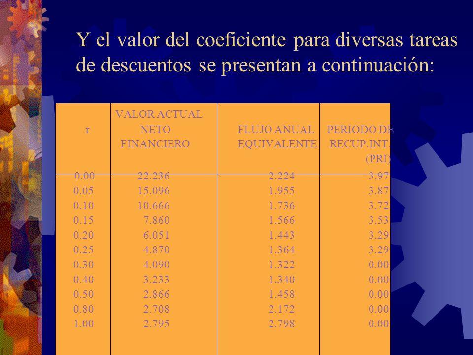 Y el valor del coeficiente para diversas tareas de descuentos se presentan a continuación: