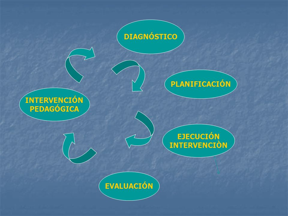 DIAGNÓSTICO PLANIFICACIÓN INTERVENCIÓN PEDAGÓGICA EJECUCIÓN INTERVENCIÒN EVALUACIÓN
