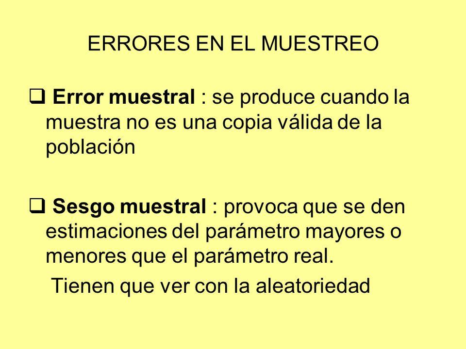 ERRORES EN EL MUESTREO Error muestral : se produce cuando la muestra no es una copia válida de la población.
