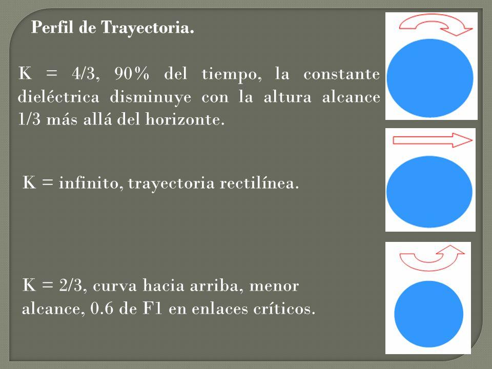 Perfil de Trayectoria.K = 4/3, 90% del tiempo, la constante dieléctrica disminuye con la altura alcance 1/3 más allá del horizonte.
