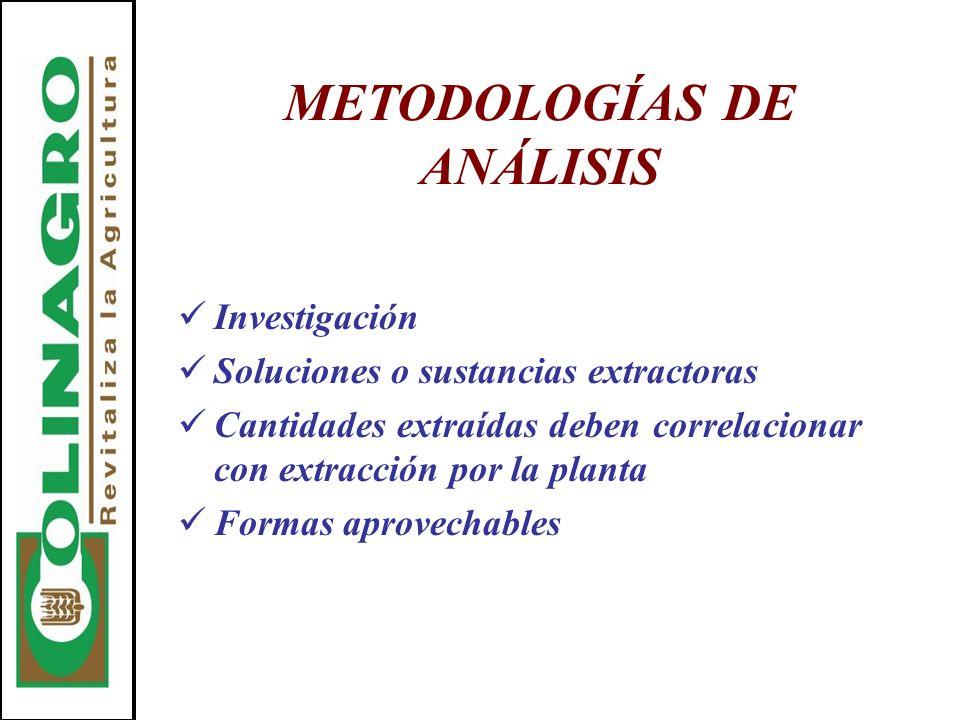 METODOLOGÍAS DE ANÁLISIS