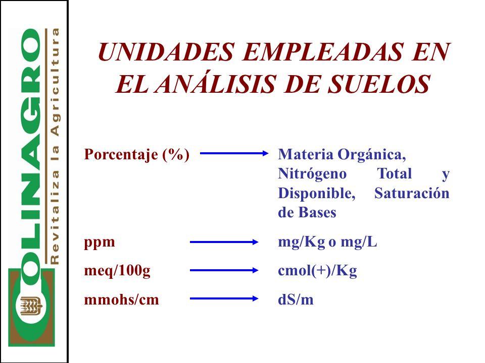 UNIDADES EMPLEADAS EN EL ANÁLISIS DE SUELOS