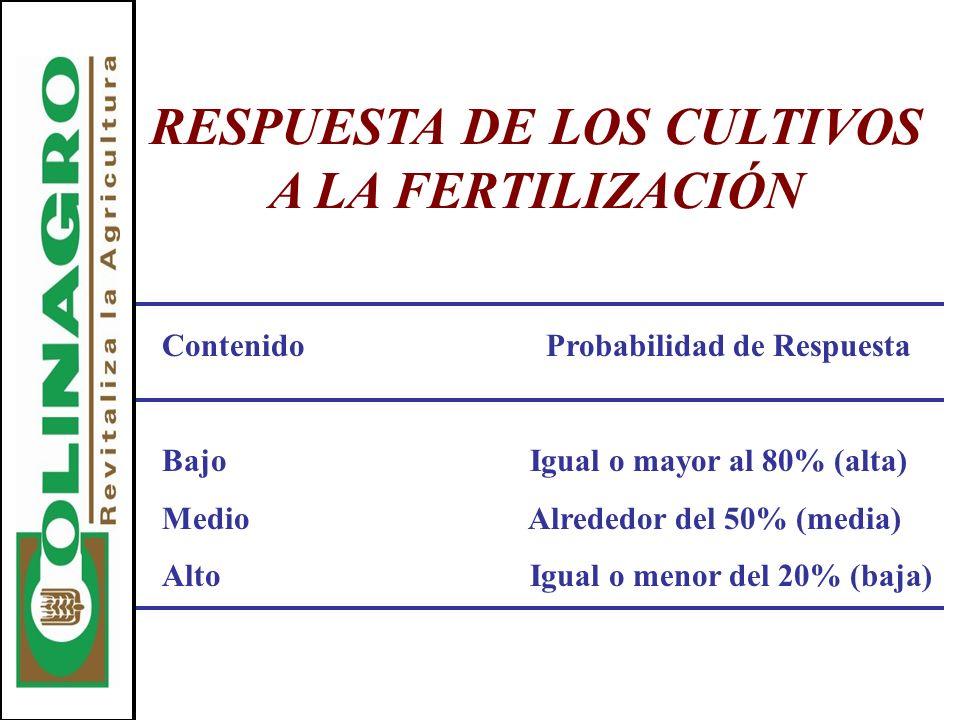 RESPUESTA DE LOS CULTIVOS A LA FERTILIZACIÓN