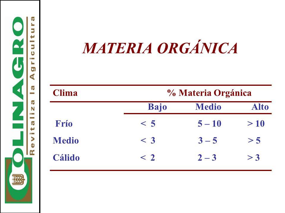 MATERIA ORGÁNICA Clima % Materia Orgánica Bajo Medio Alto