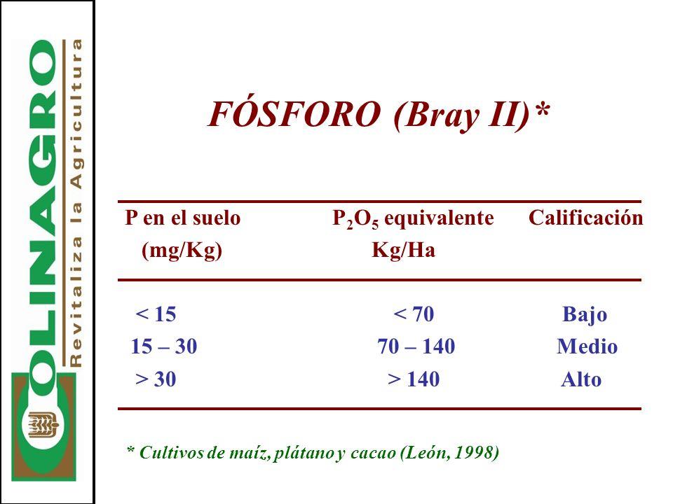 FÓSFORO (Bray II)* P en el suelo P2O5 equivalente Calificación