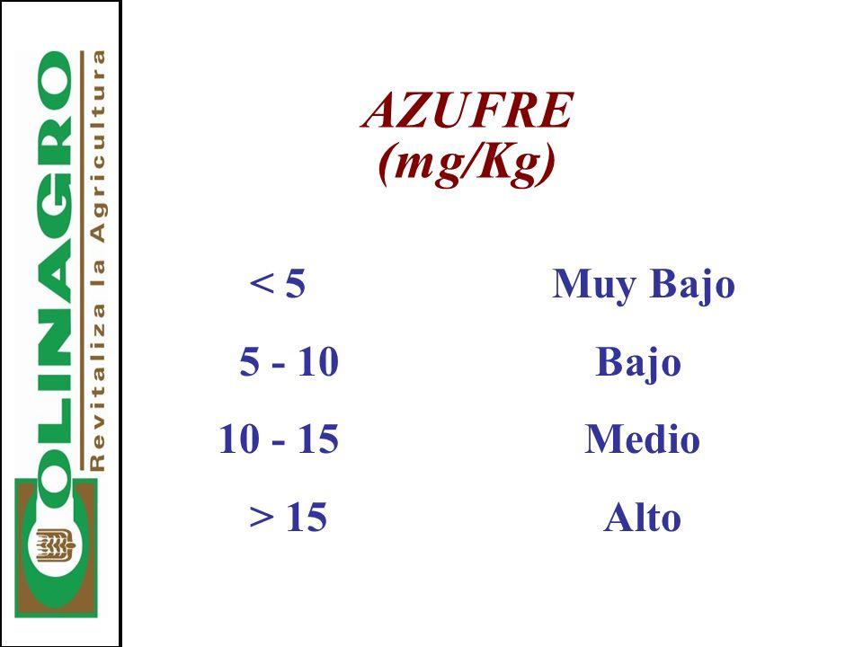 AZUFRE (mg/Kg) < 5 Muy Bajo. 5 - 10 Bajo. 10 - 15 Medio.