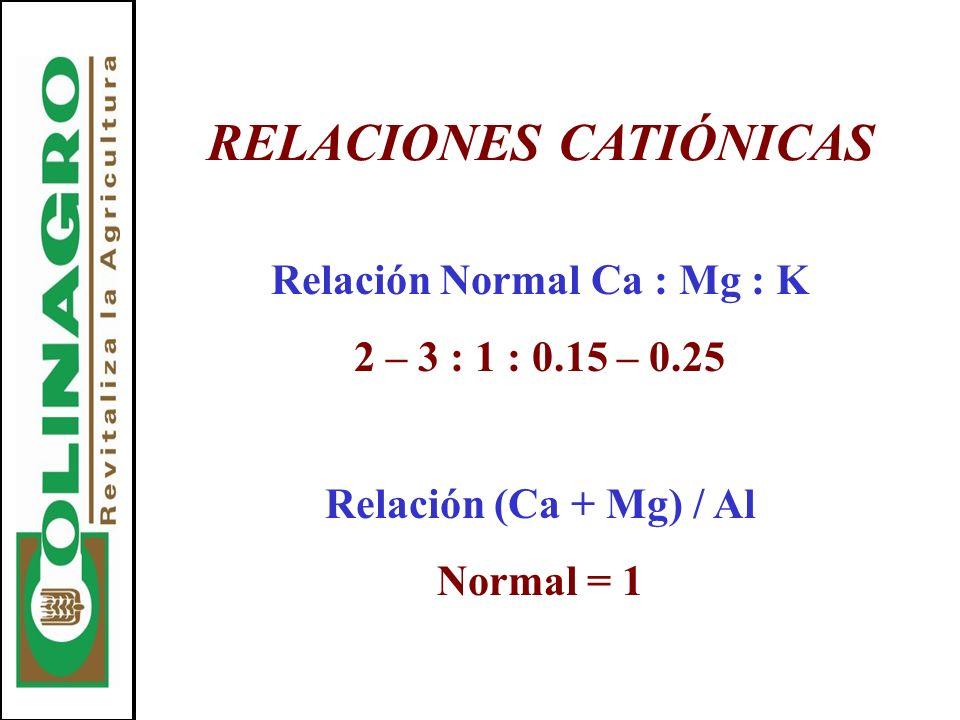 RELACIONES CATIÓNICAS Relación Normal Ca : Mg : K
