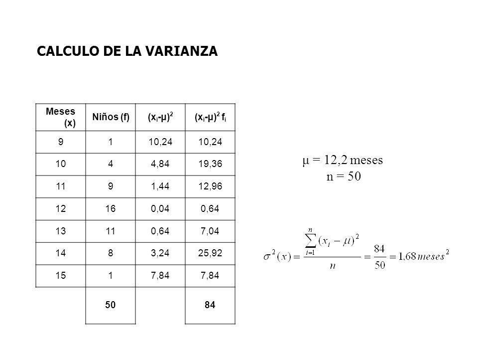 CALCULO DE LA VARIANZA μ = 12,2 meses n = 50 Meses (x) Niños (f)