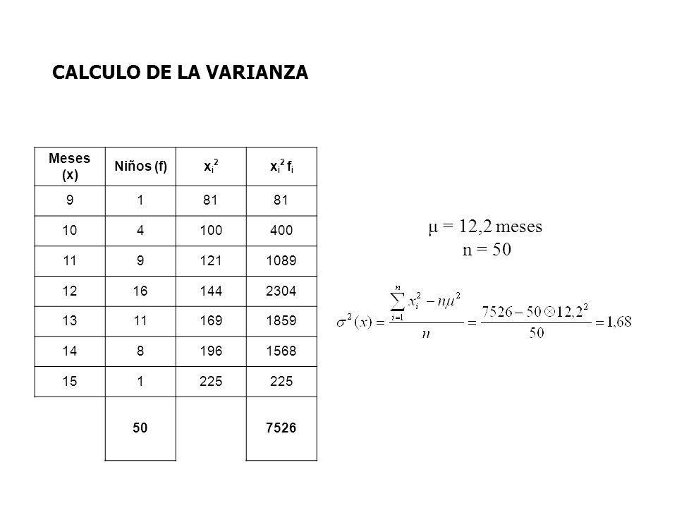 CALCULO DE LA VARIANZA μ = 12,2 meses n = 50 Meses (x) Niños (f) xi2