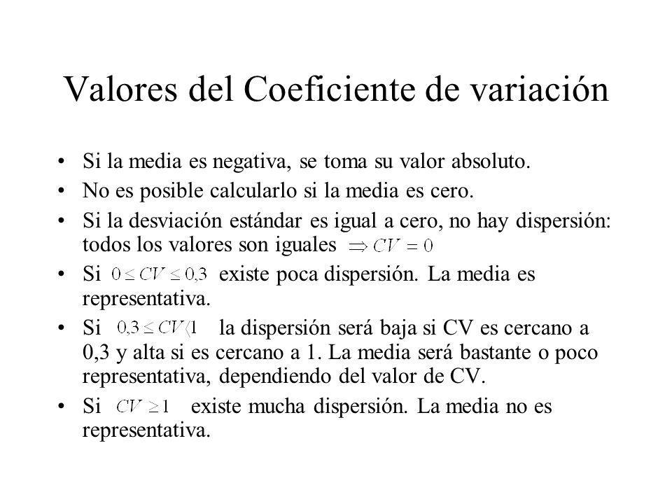 Valores del Coeficiente de variación