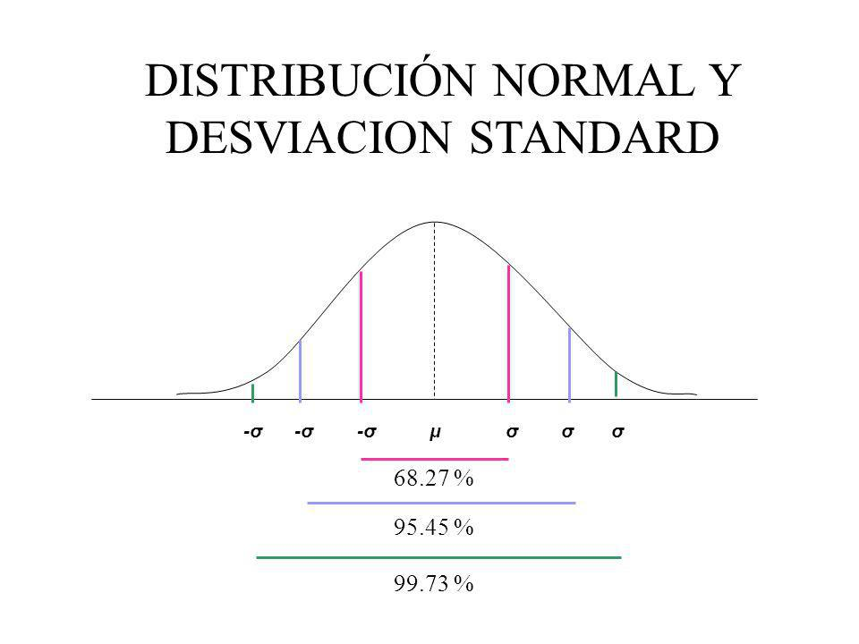 DISTRIBUCIÓN NORMAL Y DESVIACION STANDARD