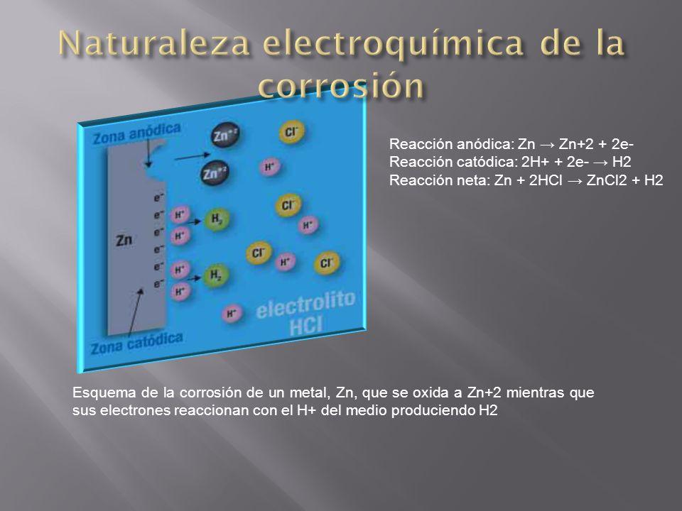 Naturaleza electroquímica de la corrosión